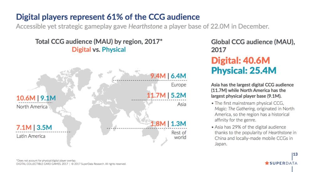 Mercado Digital de los CCG (Juegos de cartas coleccionables)